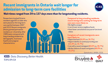 Recent immigrants in Ontario wait longer for admission to long-term care facilities
