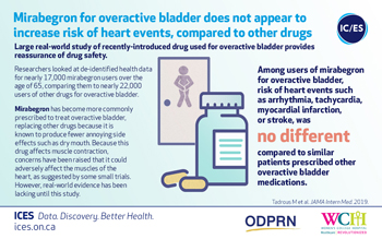 Mirabegron for overactive bladder does not appear to increase risk of heart events