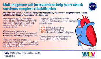 Mail and phone call interventions help heart attack survivors complete rehabilitation