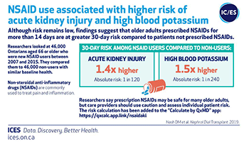 NSAID use associated with higher risk of acute kidney injury and high blood potassium