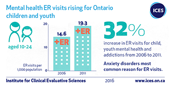 32% increase in ER visits for child, youth mental health from 2006 to 2011