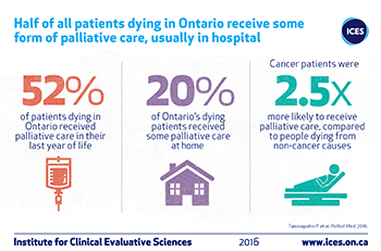 Half of all patients dying in Ontario receive some form of palliative care