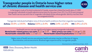 Transgender people in Ontario have higher rates of chronic disease and health service use