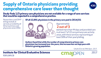 Supply of Ontario physicians providing comprehensive care lower than thought