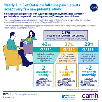 Nearly 1 in 3 of Ontario's full-time psychiatrists accept very few new patients: study
