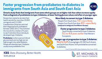 Faster progression from prediabetes to diabetes in immigrants from South Asia and South East Asia