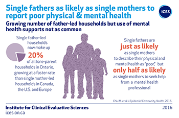 Single fathers as likely as single mothers to report poor physical & mental health