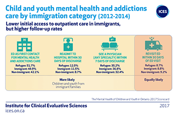 Child and youth mental health and addictions care by immigration category (2012-2014)