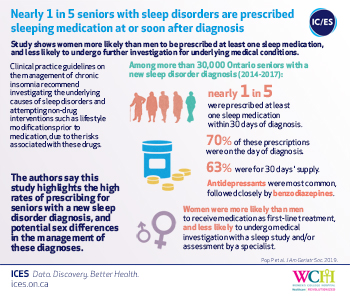 Nearly 1 in 5 Ontario seniors with sleep disorders receive sleeping medication at or soon after diagnosis