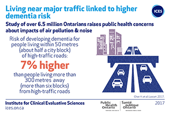 Living near major traffic linked to higher dementia risk