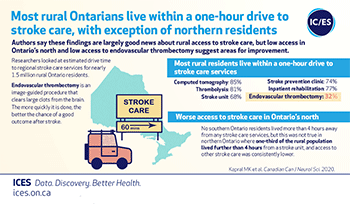 Most rural Ontarians live within a one-hour drive to stroke care, with exception of northern residents