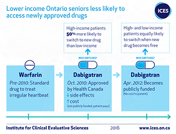 Lower income Ontario seniors less likely to access newly approved drugs
