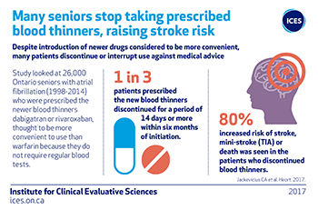 Many seniors stop taking prescribed blood thinners, raising stroke risk