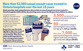 More than 52,000 sexual assault cases treated in Ontario hospitals over the last 15 years