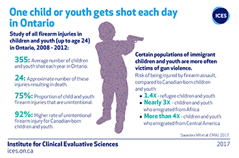 One child or youth gets shot each day in Ontario