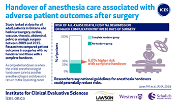 Handover of anesthesia care associated with adverse patient outcomes after surgery