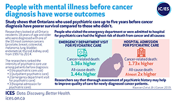 People with mental illness before cancer diagnosis have worse outcomes