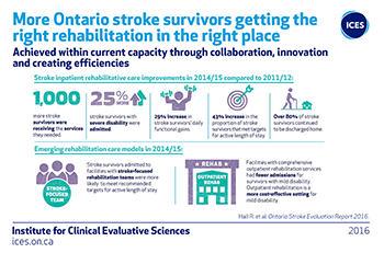More Ontario stroke survivors getting the right rehabilitation in the right place