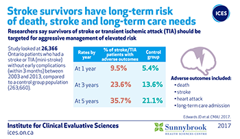 Stroke survivors have long-term risk of death, stroke and long-term care needs