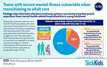 Teens with severe mental illness vulnerable when transitioning to adult care