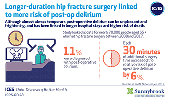 Longer-duration hip surgeries associated with more risk of post-operative delirium