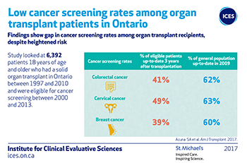 Low cancer screening rates among organ transplant patients in Ontario