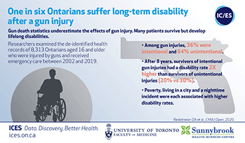 One in six Ontarians suffer long-term disability after a gun injury