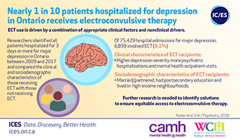 Nearly 1 in 10 patients hospitalized for depression in Ontario receives electroconvulsive therapy