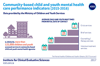 Community-based and youth mental health care performance indicators (2015-2016)