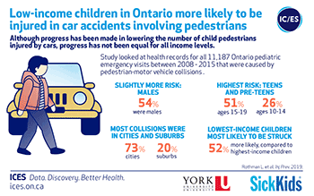 Low-income children in Ontario more likely to be injured in car accidents involving pedestrians
