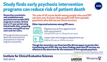 Study finds early psychosis intervention programs can reduce risk of patient death