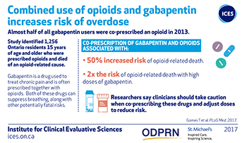 Combined use of opioids and gabapentin increases risk of overdose