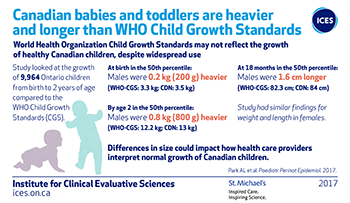 Canadian babies and toddlers are heavier and longer than WHO Child Growth Standards
