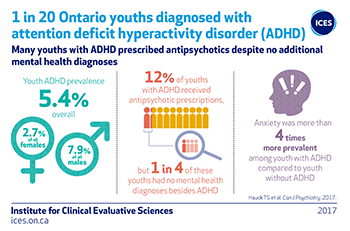 1 in 20 youths diagnosed with ADHD