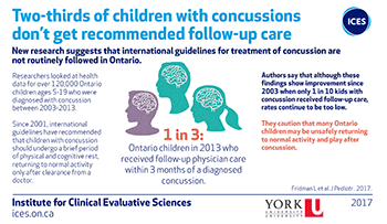 Two-thirds of children with concussions don't get recommended follow-up care