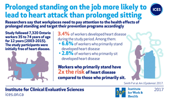 Prolonged standing on the job more likely to lead to heart attack than prolonged sitting