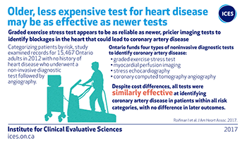 Older, less expensive test for heart disease may be as effective as newer tests