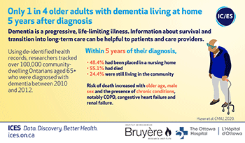 Only 1 in 4 older adults with dementia living at home 5 years after diagnosis
