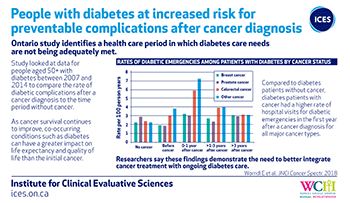 People with diabetes at increased risk for preventable complications after cancer diagnosis.