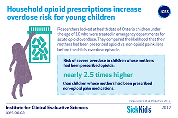 Household opioid prescriptions increase overdose risk for young children