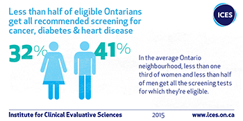 Infographic showing less than half of eligible Ontarians get all the recommended screening for cancer, diabetes and heart disease