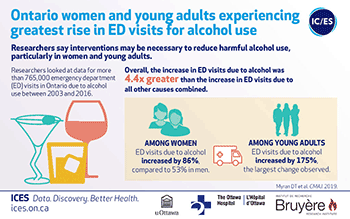 Ontario women and young adults experiencing greatest rise in ED visits for alcohol use