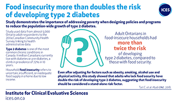 Food insecurity more than doubles the risk of developing type 2 diabetes