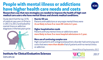 People with mental illness or addictions have higher health care needs and costs