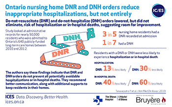 Ontario nursing home DNR and DNH orders reduce inappropriate hospitalizations, but not entirely