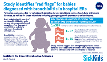 "Study identifies""red flags"" for babies diagnosed with bronchiolitis in hospital ERs"