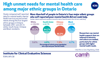 High unmet needs for mental health care among major ethnic groups in Ontario