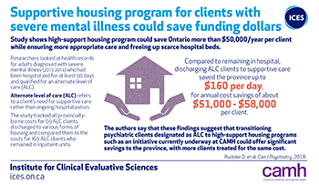 Cost analysis of supportive housing for psychiatric clients