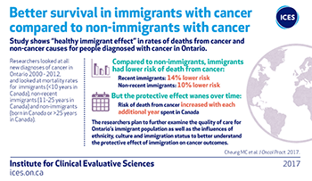 Better survival in immigrants with cancer compared to non-immigrants with cancer