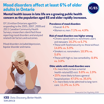 Mood disorders affect at least 6% of older adults in Ontario